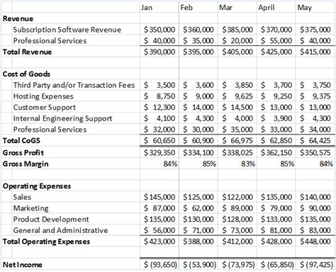 What Should A Saas Income Statement Look Like Saas P L Template
