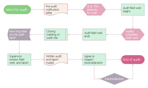 audit process flowchart audit flowchart symbols