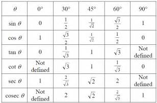 trigonometric ratios definition and solved word problems