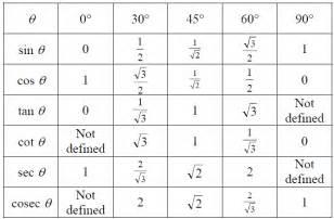 Sin Cos Tan Table Trigonometric Ratios Trigonometric Ratios Table Math