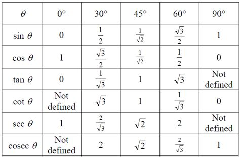 Ratio Table Calculator by Trigonometric Ratios Trigonometric Ratios Table