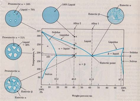 steel phase diagram explained steel phase diagrams diagram site