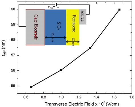 transistor mosfet p6na60fi transistor gate thickness 28 images as a metal oxide semiconductor field effect transistor