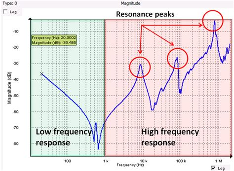 capacitor high frequency response capacitor frequency response graph 28 images circuit analysis inductor s self resonant