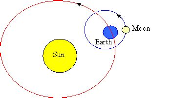 diagram of the earth sun and moon space supascience