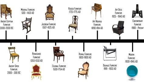 Furniture Styles Timeline | furniture design history onlinedesignteacher