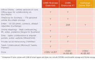 Office 365 K1 Rhipe No One Should Sell Exchange Plan 1 Or