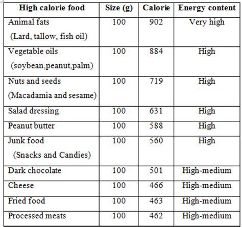 senarai makanan  kandungan kalori perangi obesiti