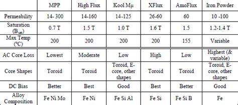 inductor materials magnetics inductor cores material and shape choices