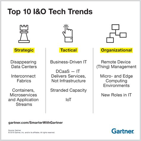 top 10 technology trends impacting for infrastructure