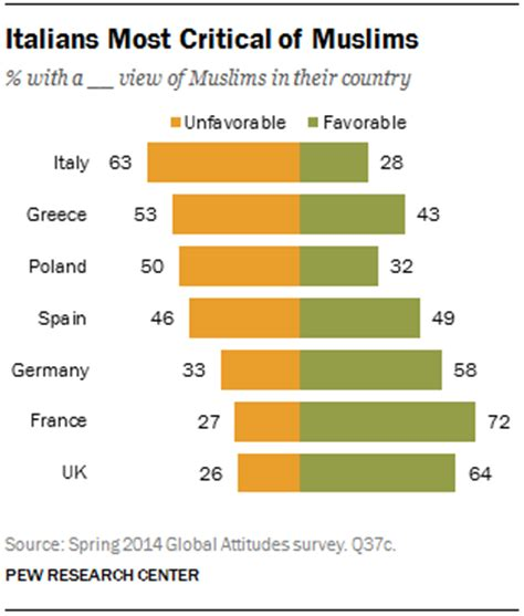 which territory has the least muslim population in the eu views of roma muslims jews pew research center
