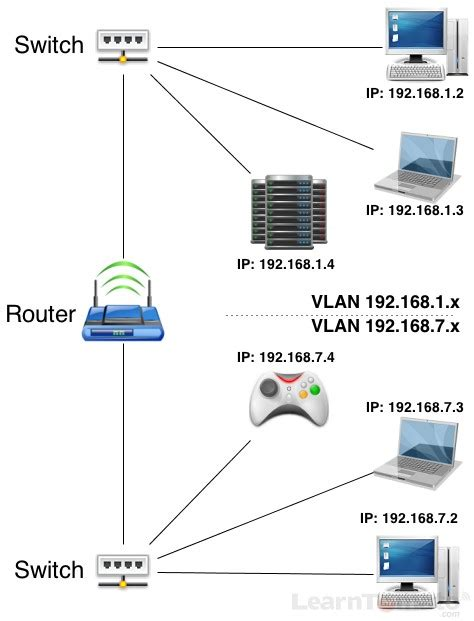 exle of a home networking setup with vlans what is a subnet a subnet is a subnetwork of computers
