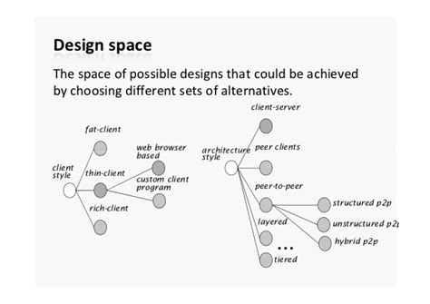 design space definition pharmaceutical software architecture design decisions