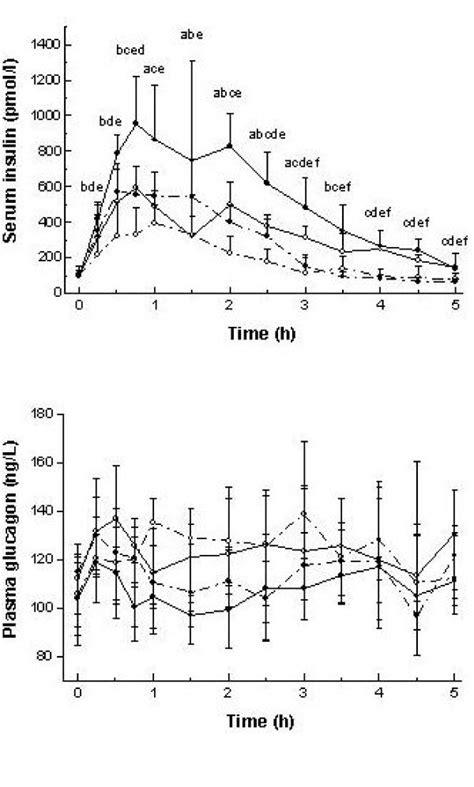 Serum Glucogen serum insulin and plasma glucagon profile after meals differing in