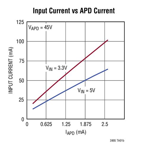 avalanche photodiode driver avalanche photodiode current 28 images driver for apd avalanche photodiode with op lifier