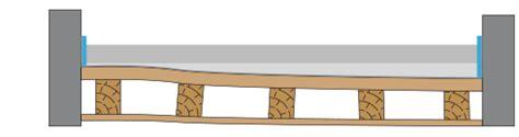 Chape L G Re Plancher Bois 2669 by Chape L 233 G 232 Re Plancher Bois Faire Une Chape L G Re Sur