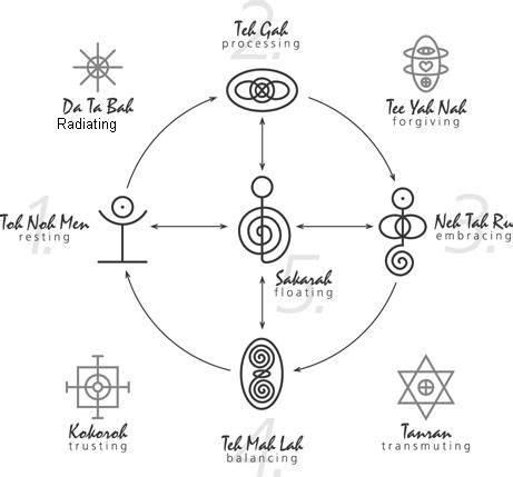 reiki symbols meaning ideas  pinterest