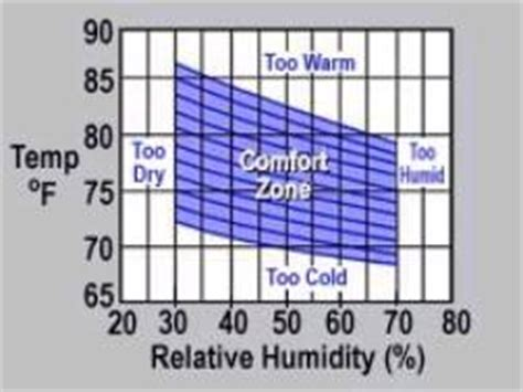 comfortable humidity range human comfort