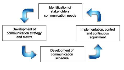 file process for communication management png wikipedia