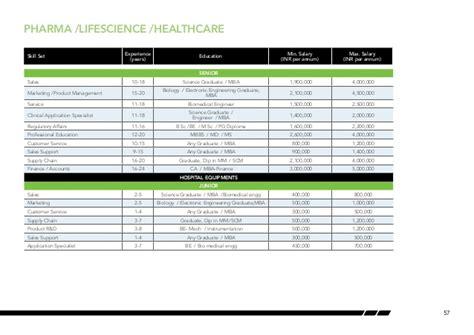 Pharma Mba Salary In India by India Salary Guide 2013