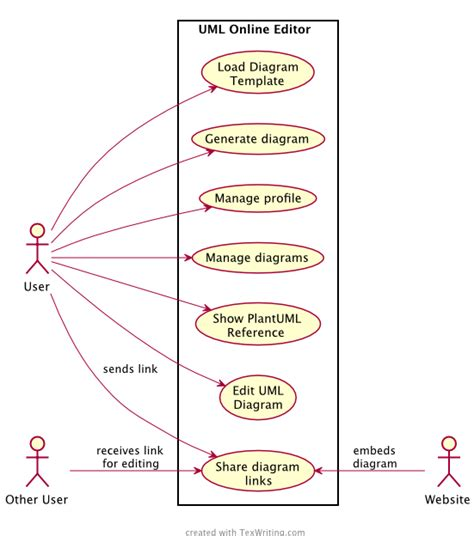diagram uml javascript javascript uml diagram tool images how to guide and refrence