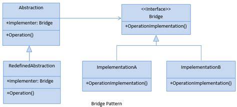 bridge pattern in net bridge pattern javascript for dummies