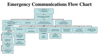 occupant emergency plan template floods for emergency communications plan ppt