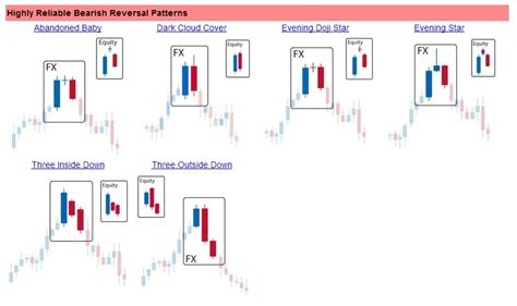 reversal pattern strategy forex reversal patterns forex trading