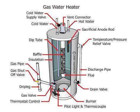 water heater gas shut valve internachi inspection graphics library plumbing 187 general