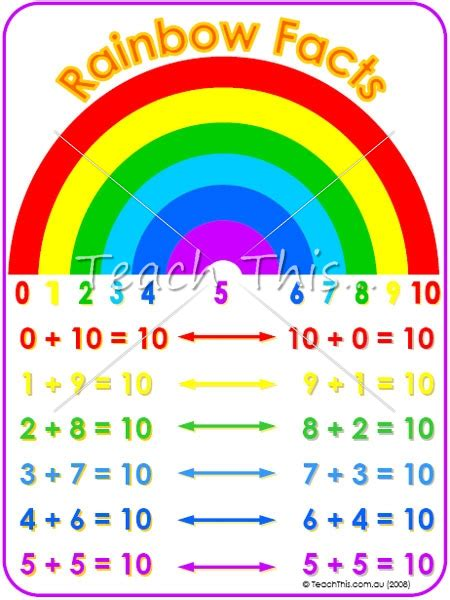 printable rainbow numbers rainbow facts printable maths teacher resources charts