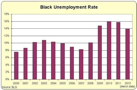 black unemployment under obama chart using labor department data to indict obama s dismal