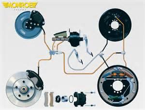 Brake System Lakta I Generalidades Sobre Los Requisitos Y Las Sugerencias De