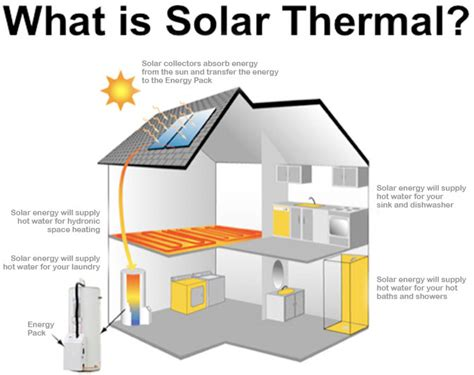 solar home heating system cost whitford solar thermal solutions to bromsgrove