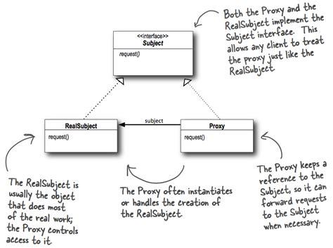 pattern proxy 设计模式黑板报