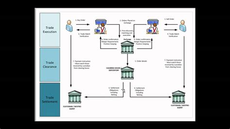trade cycle diagram investment banking securities trading market infrastructure