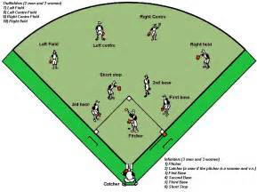 baseball field diagram with positions cliparts co
