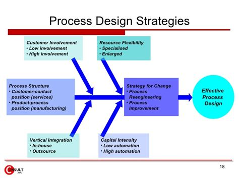 process layout strategy process of strategy strategy and process architecture