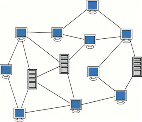 understanding the layout of network understanding of network