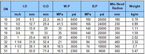 Selang Karet 5 8 5 8 Inch Stabilo en856 4sp standar tinggi pressure kawat baja spiral