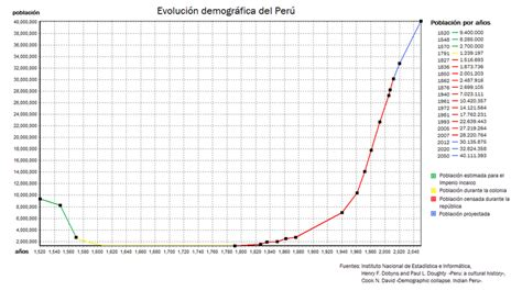 From Colonization To National State The Political Demography Of Indon 1 learn and talk about programa nacional de poblaci 243 n