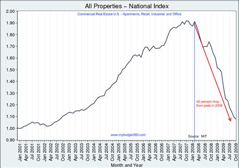 commercial real estate surpassed residential real estate