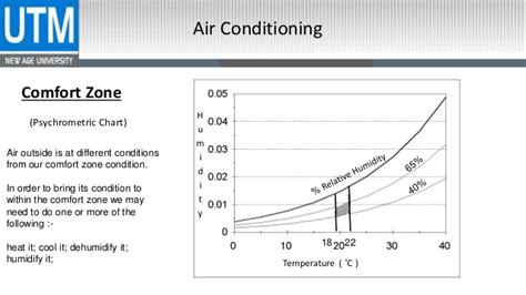 comfort zone air air condition refrigeration cycle ac cycle principles