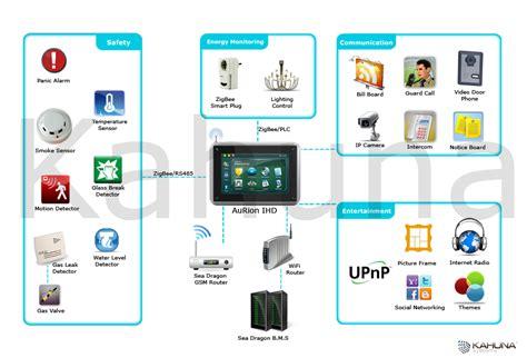 aurion home automation system kahuna systems