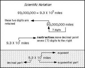 scientific notation 8th grade math