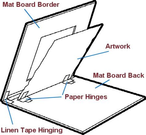 How To Make A Picture Mat by Matting Diagram How To Mat A Painting Mat Your