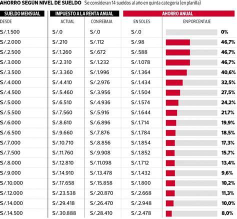 adsense quanto paga tasas de impuesto a la renta de 5ta categoria 2016