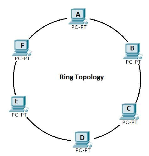 ring network topology diagram networking basics computer networking basics tutorial for