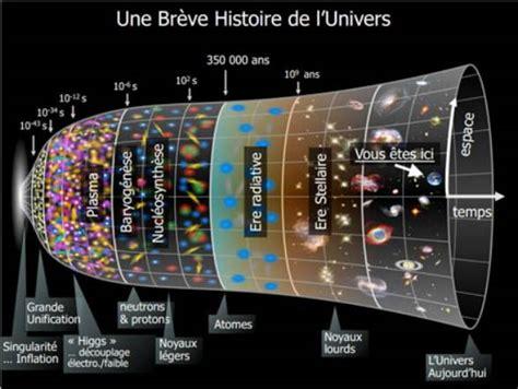L Histoire De L Univers Metric Of Science M 233 Trique De La