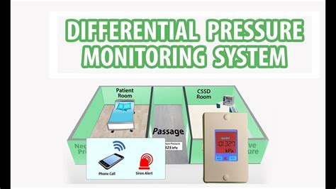 what is a negative pressure room differential pressure monitoring system for negative and positive pressure monitoring