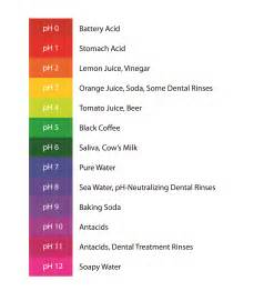 ph colors are some nutrients more advanced than others thc me